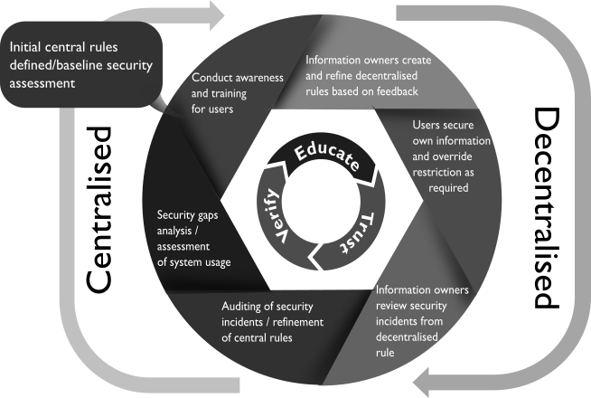 Educate, Trust, Verify Framework for Deployment